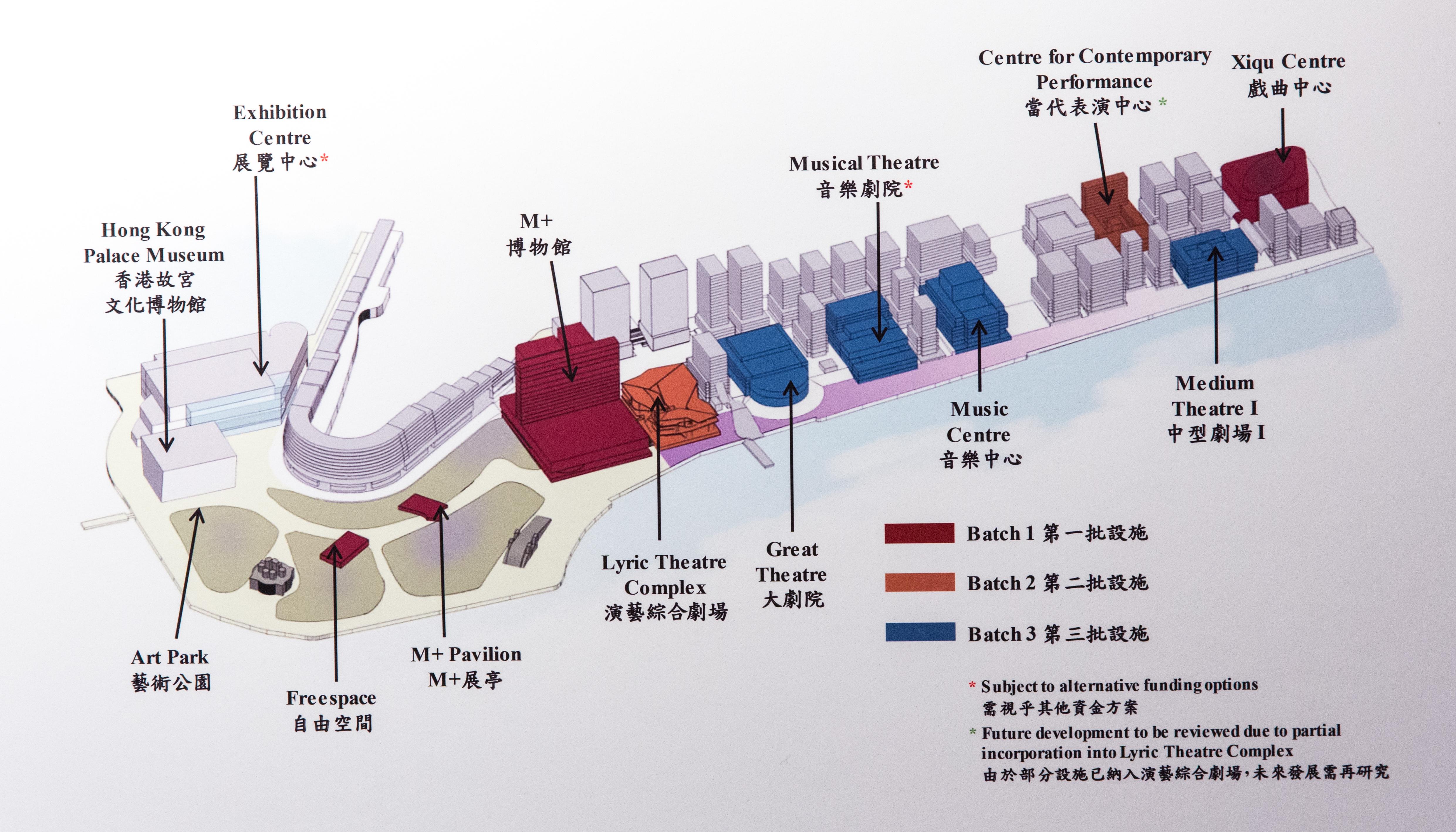 西九現時最新規劃藍圖(由西九文化區管理局提供)