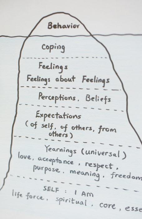 性格、家庭教育和價值觀等因素,都會影響一個人面對哀傷的反應。