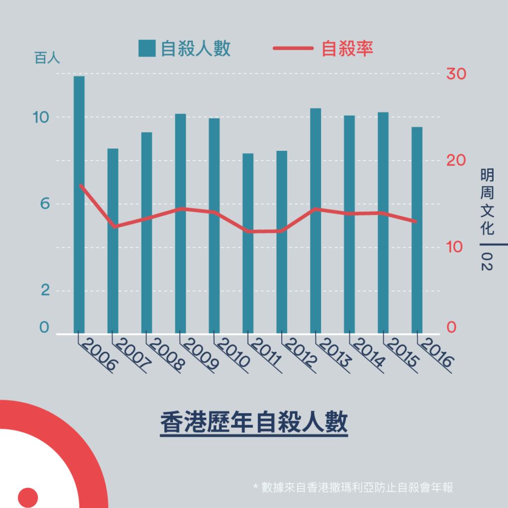 香港在2016年的自殺率是12.94,即每10萬人便有12.94人自殺而死亡。