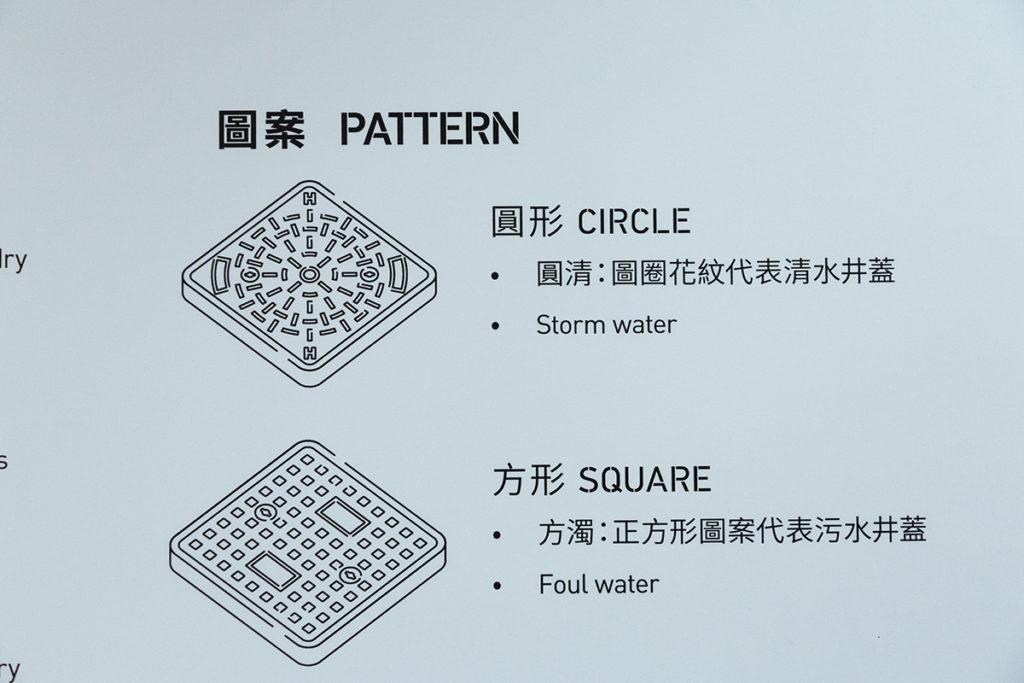 展覽以簡潔圖示教人分辨井蒞類型,根據「圓清方濁」原則,圓圈花紋代表是清水井蓋,正方形圖案則是污水井蓋。