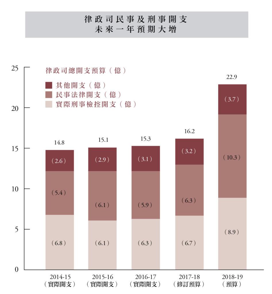 律政司未來一年民事及刑檢控開支大增