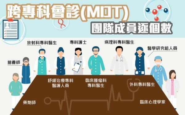 完善的跨專科會診團隊涵蓋多個部門的醫護人員