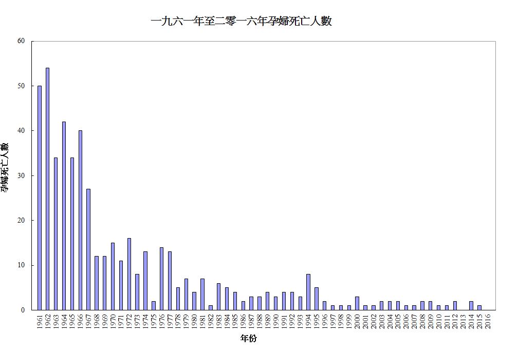 近年香港孕婦的死亡人數維持於低水平。於二零一六年,沒有孕婦登記死亡。