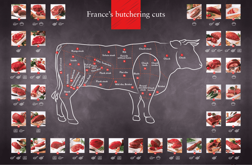 french-beef-cuts_english-1024x671-1
