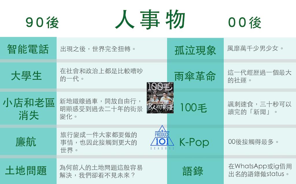 雖說韓流襲港,就連電視台的《全民造星》節目都是參考Produce 101的概念,但是五位受訪者都不追韓星,不看韓劇。