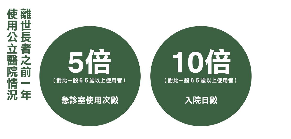 資料由香港老年學會提供