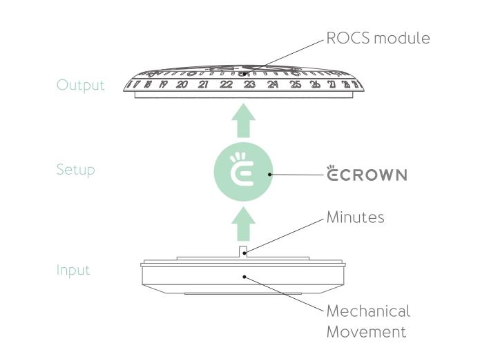 e-Crown®主要由四個極細組件構成,置於自動機械芯之上,當中包括(由上至下)一個cluster模組、動能發動器、神經網絡中樞及感光百葉窗,具自學功能,會隨所選模式啟動開關。