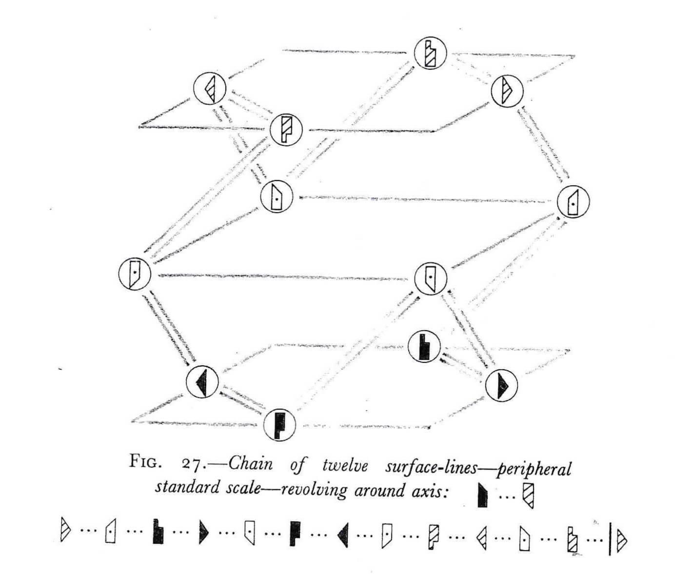 「標準尺度」中的三個水平面及十二點 (輯自魯道夫.拉班的《拉邦空間理論》)