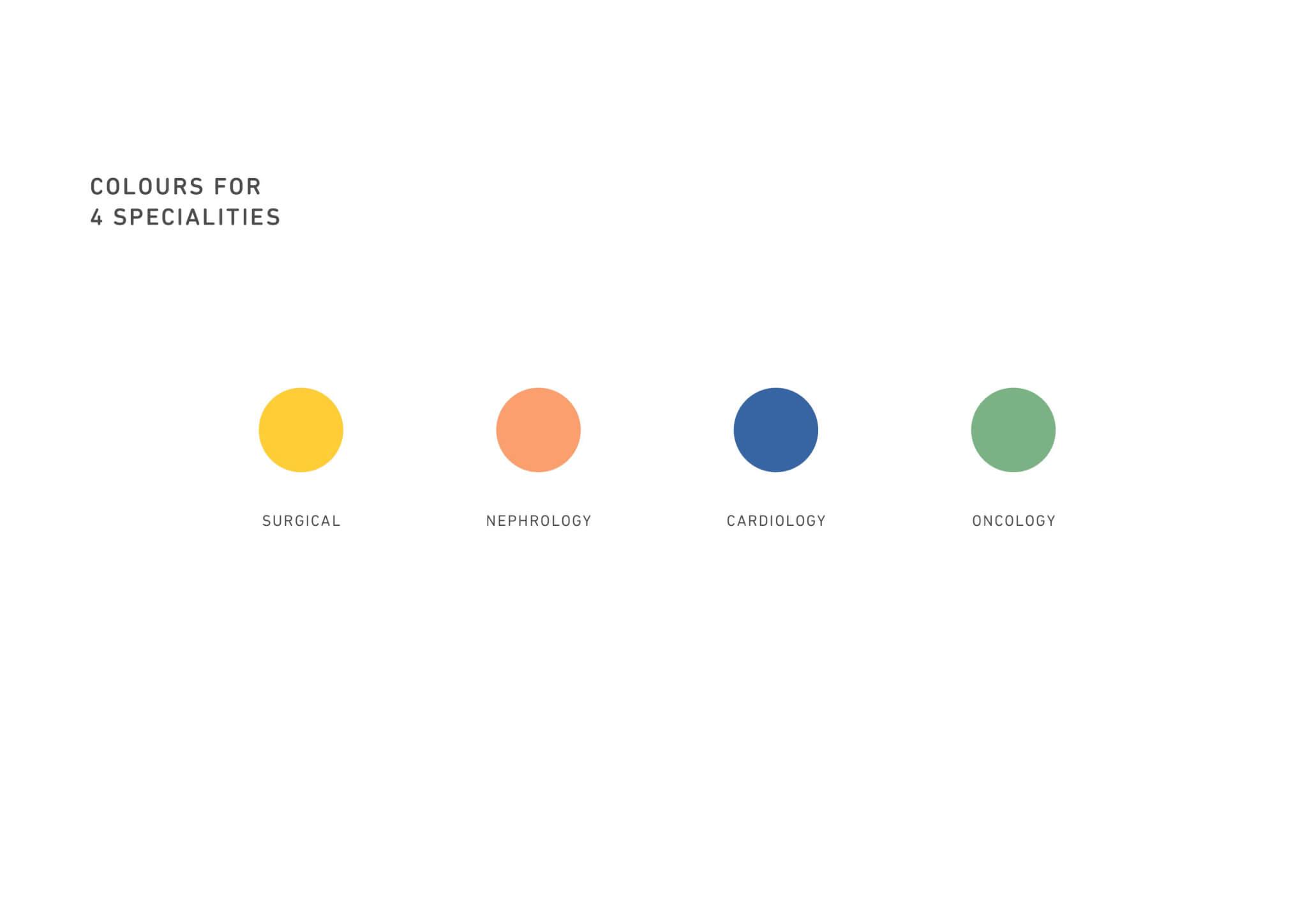 她對應四大病科所採用的四種顏色。
