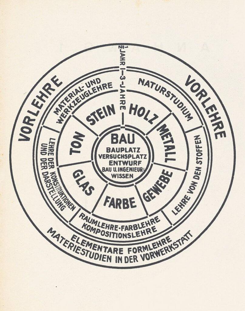 Bauhaus學校創辦人Walter Gropius發表的圖表,說明了教學體系。
