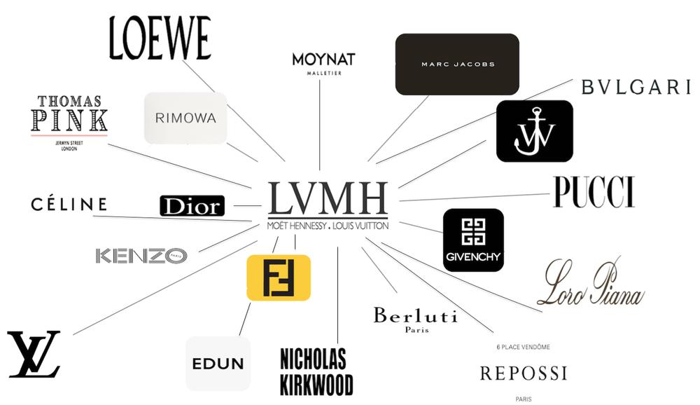 LVMH過去收購多個奢華品牌