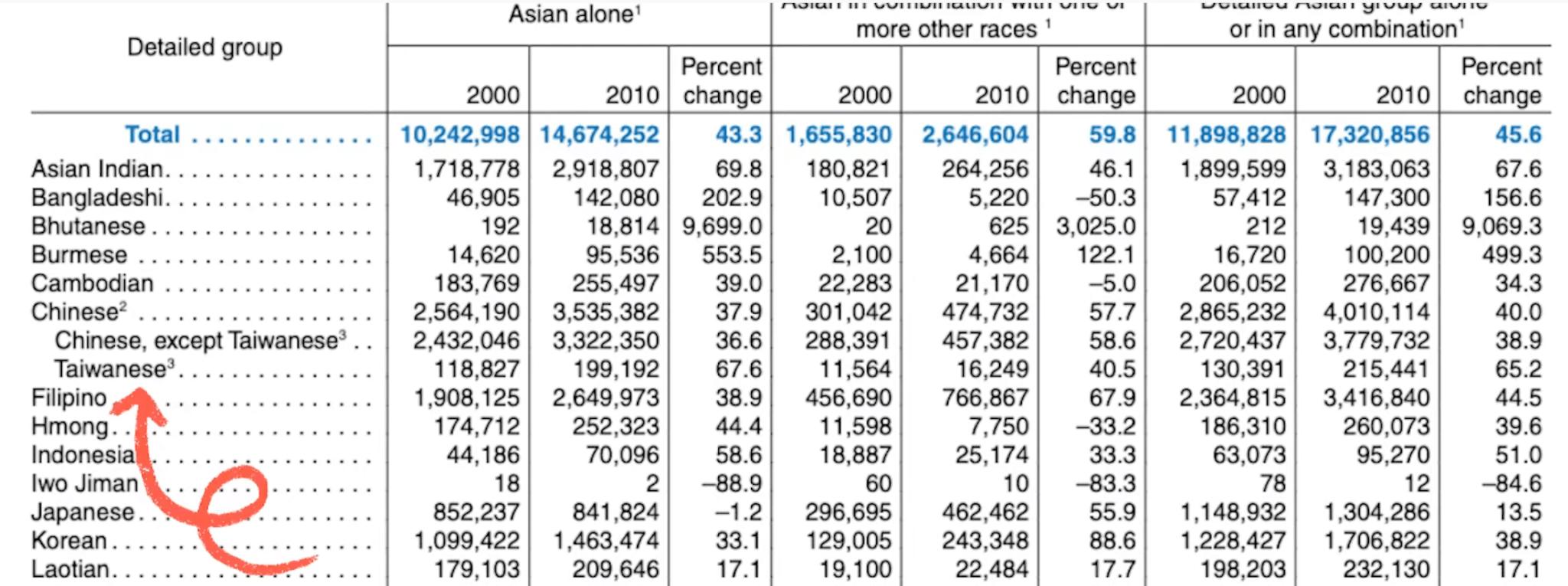 """在美台灣人於上一屆人口普查發起要將 """"Taiwanese"""" 成為獨立選項,「台灣人」的數字旋即增加百分之六十五。"""
