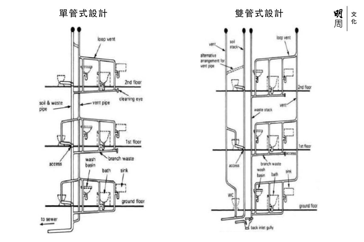 上圖比較了單管式和雙管式設計,單喉管設計變成雙喉管,後者分為污水渠(屎渠)和廢水渠(地台去水),減低交叉感染