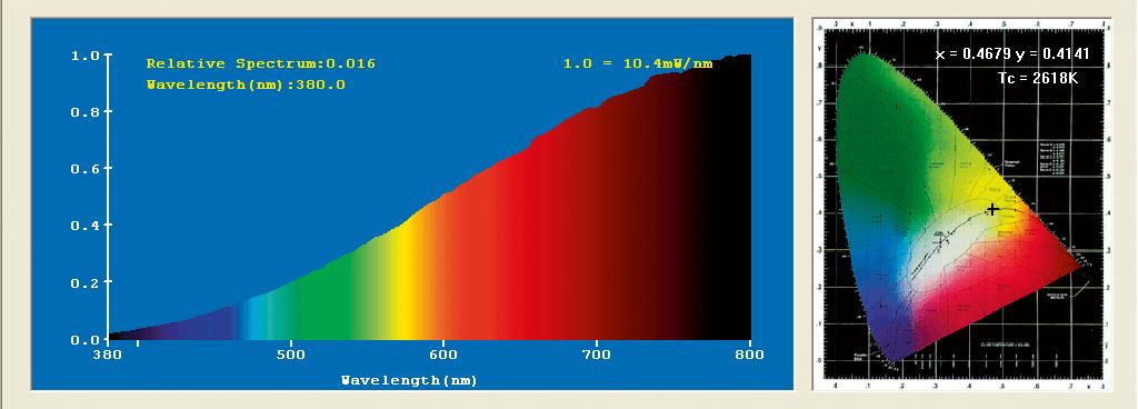 鎢絲燈泡的光譜比慳電膽均勻柔和,色彩還原力 較強,暖色光成分較多,色溫低,給人溫暖舒適 感。