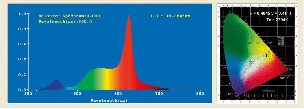 此盞LED 黃光雖然暖色分佈較多,但從全光譜 的角度看,仍不夠均衡,不連續,有待改善。