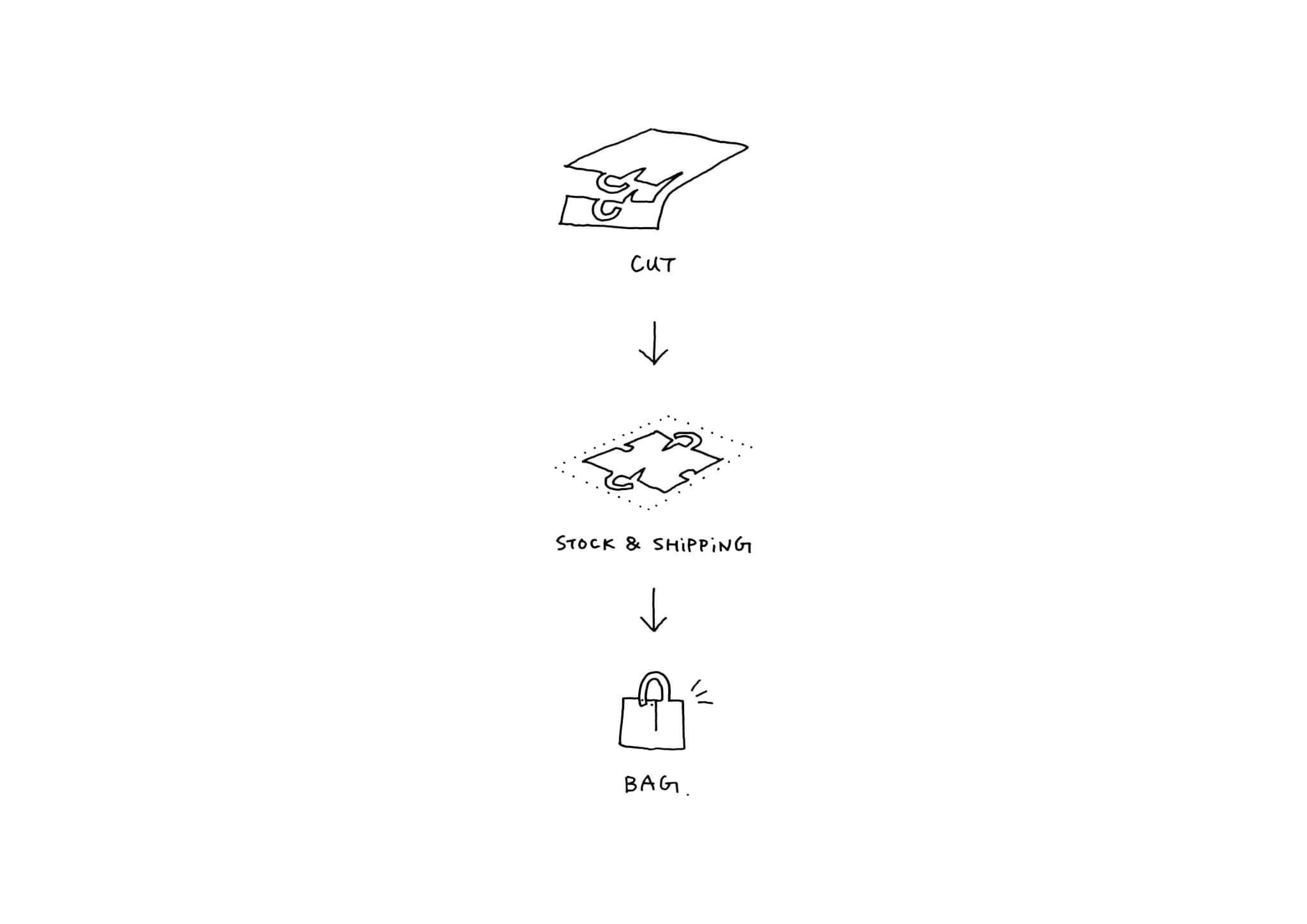 手袋設計概念示意圖