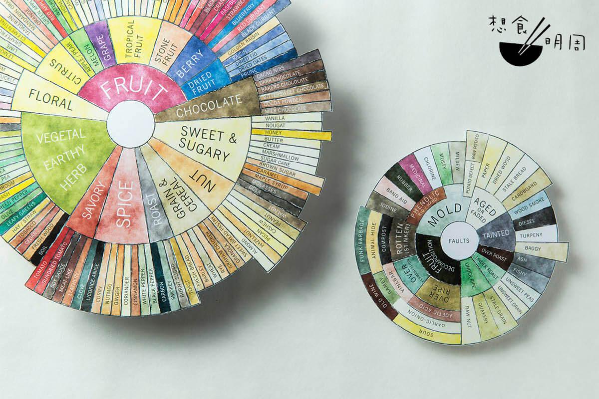 美國精品烘焙店Counter Culture Coffee早已自行深化一套咖啡風味輪系統。
