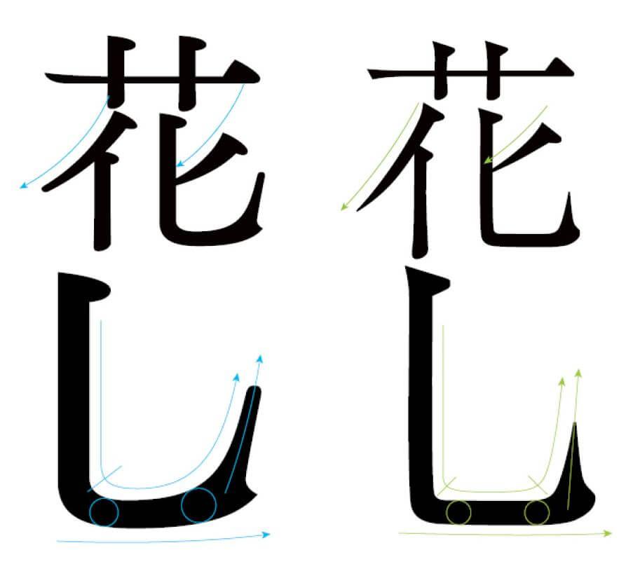 空明朝體(左)柔軟的撇捺視覺和諧處理一般明體(右)撇捺取向剛直爽快,筆劃間沒明顯聯繫。空明朝體比一般明體字更着重重現中文書寫的筆意。