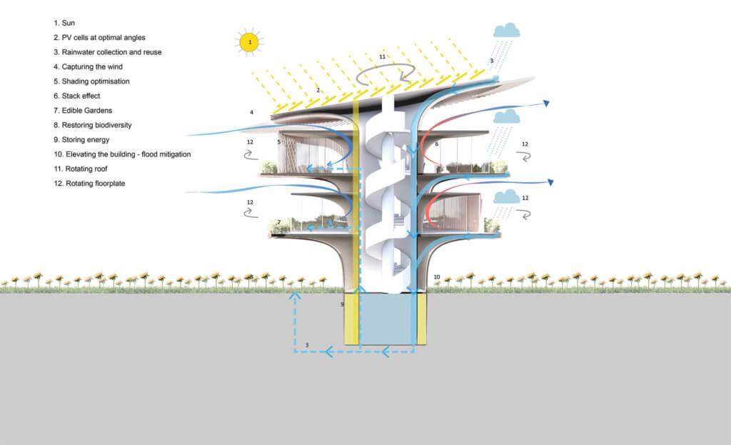 田中浩一期望,「向日葵屋」能締造優質的可持續建築環境,推動綠色建築在全球普及。