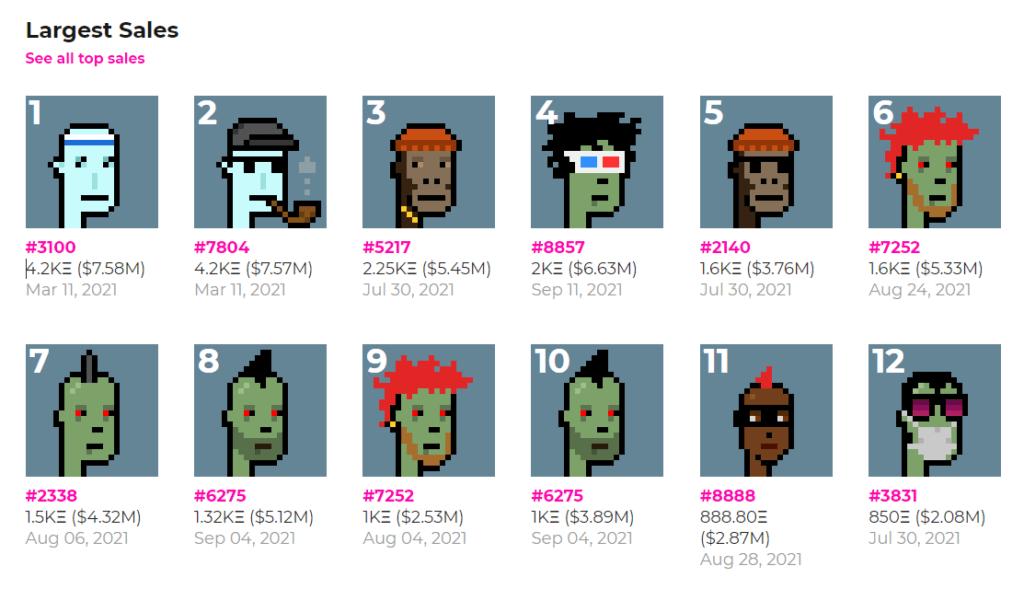在Larva Labs的網頁上,可以看到《CryptoPunks》似素頭像的銷售排行榜。頭十位均在售價200萬美元之上。