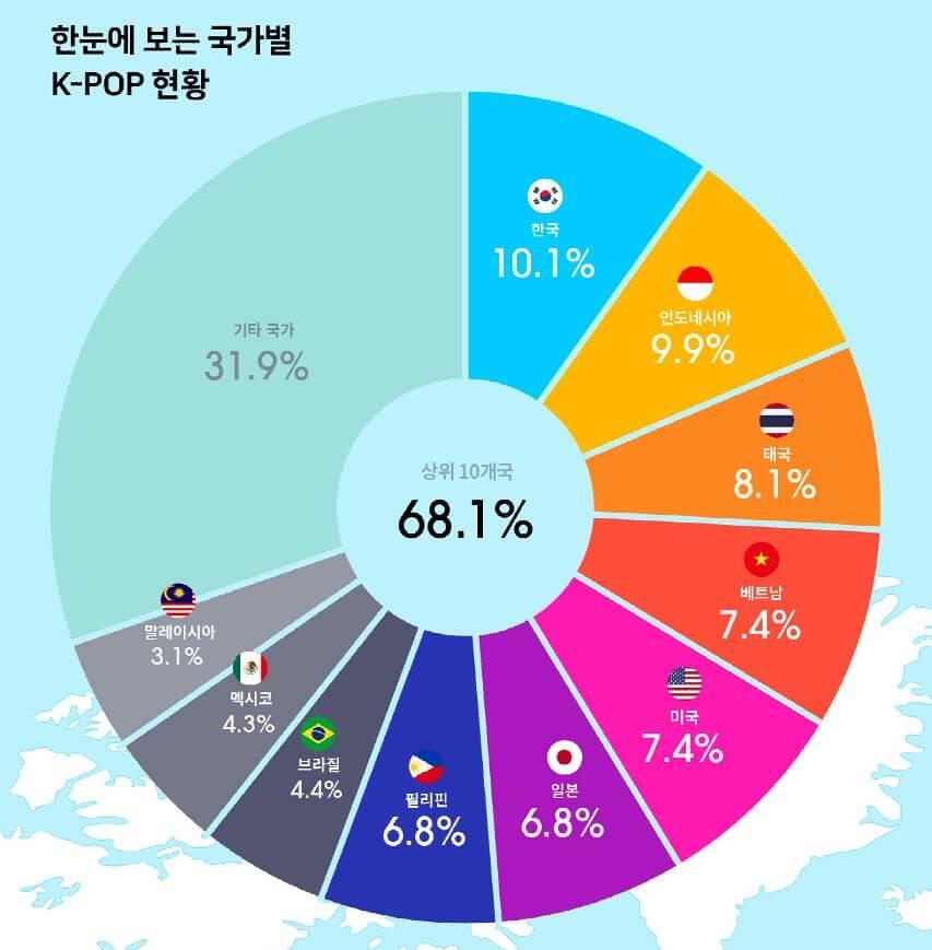 點擊數來源的頭十位依次來自韓國、印尼、泰國、越南、美國、日本、菲律賓、巴西、墨西哥、馬來西亞,共佔68.1%,餘下國家則佔31.9%。